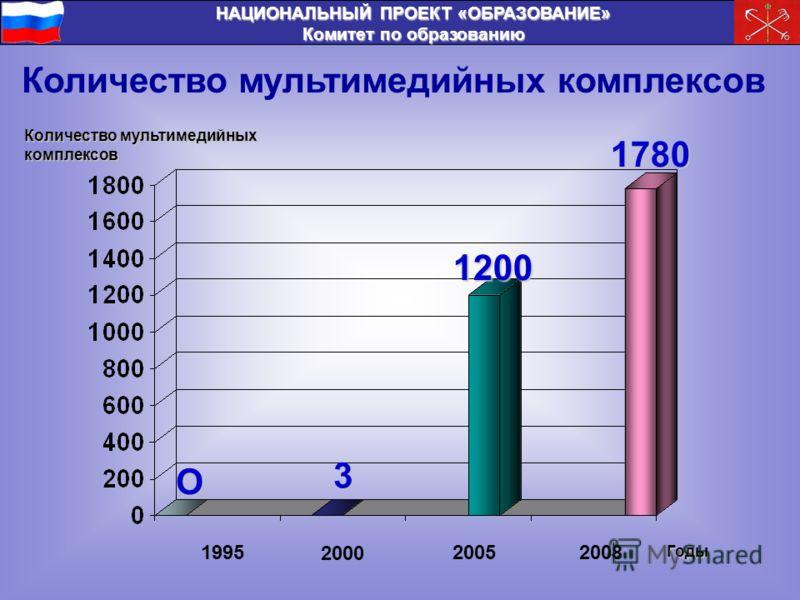 НАЦИОНАЛЬНЫЙ ПРОЕКТ «ОБРАЗОВАНИЕ» Комитет по образованию Количество мультимедийных комплексов Годы 1995 2000 20052008 О 3 1200 1780