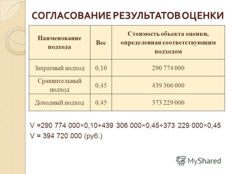 СОГЛАСОВАНИЕ РЕЗУЛЬТАТОВ ОЦЕНКИ Наименование подхода Вес Стоимость объекта оценки, определенная соответствующим подходом Затратный подход0,10290 774 000 Сравнительный подход 0,45439 306 000 Доходный подход0,45373 229 000 V =290 774 000×0,10+439 306 0