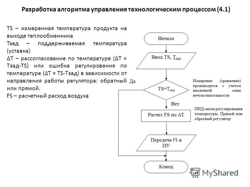Разработка алгоритма управления технологическим процессом (4.1) TS – измеренная температура продукта на выходе теплообменника Тзад – поддерживаемая температура (уставка) T – рассогласование по температуре (T = Tзад-TS) или ошибка регулирования по тем