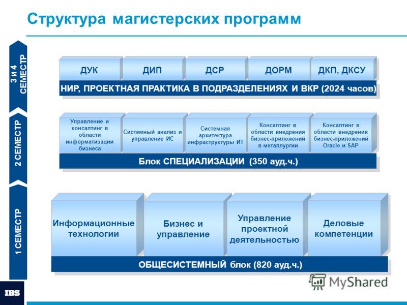 Структура магистерских программ Управление и консалтинг в области информатизации бизнеса Системный анализ и управление ИС Системная архитектура инфраструктуры ИТ ДУК ДИП ДСР ДОРМ ДКП, ДКСУ Консалтинг в области внедрения бизнес-приложений в металлурги