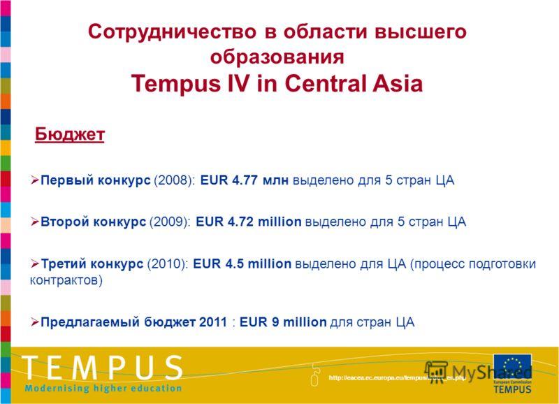Сотрудничество в области высшего образования Tempus IV in Central Asia Бюджет Первый конкурс (2008): EUR 4.77 млн выделено для 5 стран ЦА Второй конкурс (2009): EUR 4.72 million выделено для 5 стран ЦА Третий конкурс (2010): EUR 4.5 million выделено