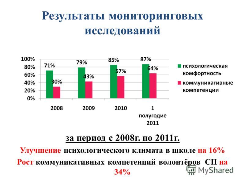 Результаты мониторинговых исследований за период с 2008г. по 2011г. Улучшение психологического климата в школе на 16% Рост коммуникативных компетенций волонтёров СП на 34%