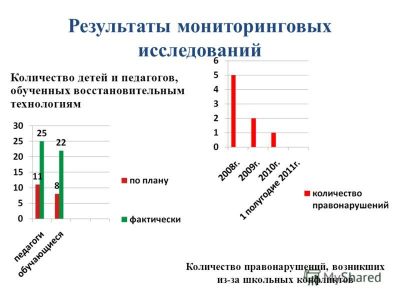 Результаты мониторинговых исследований Количество детей и педагогов, обученных восстановительным технологиям Количество правонарушений, возникших из-за школьных конфликтов