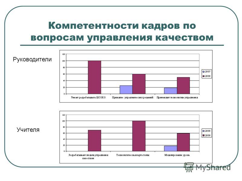 Компетентности кадров по вопросам управления качеством Руководители Учителя