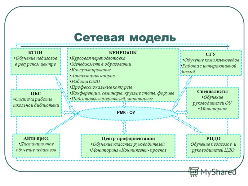 Презентация на тему Управление образования администрации МУ  4 Сетевая