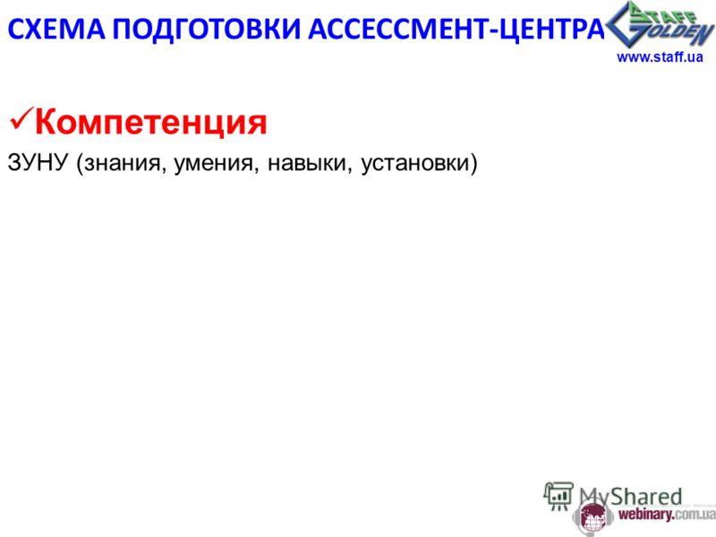 Компетенция ЗУНУ (знания, умения, навыки, установки) СХЕМА ПОДГОТОВКИ АССЕССМЕНТ-ЦЕНТРА www.staff.ua