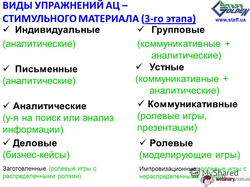 Индивидуальные (аналитические) Групповые (коммуникативные + аналитические) Письменные (аналитические) Устные (коммуникативные + аналитические) Аналитические (у-я на поиск или анализ информации) Коммуникативные (ролевые игры, презентации) Деловые (биз