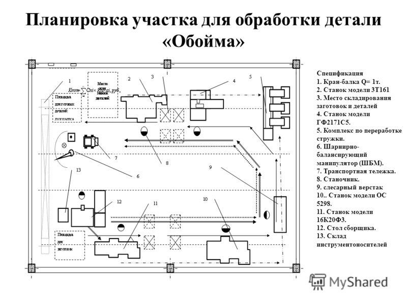 Планировка участка для обработки детали «Обойма» Спецификация 1. Кран-балка Q= 1т. 2. Станок модели 3Т161 3. Место складирования заготовок и деталей 4. Станок модели ГФ2171С5. 5. Комплекс по переработке стружки. 6. Шарнирно- балансирующий манипулятор