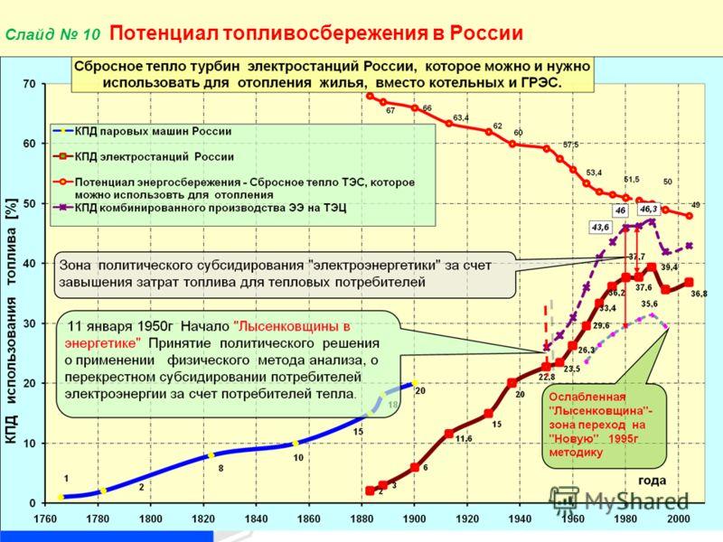 10 Слайд 10 Потенциал топливосбережения в России