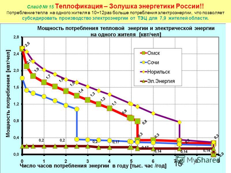 Слайд 15 Теплофикация – Золушка энергетики России!! П отребление тепла на одного жителя в 10÷12раз больше потребления электроэнергии, что позволяет субсидировать производство электроэнергии от ТЭЦ для 7,9 жителей области. 15