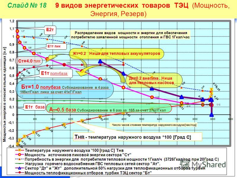 18 Слайд 18 9 видов энергетических товаров ТЭЦ (Мощность, Энергия, Резерв)