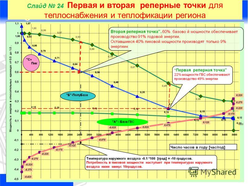 24 Слайд 24 Первая и вторая реперные точки для теплоснабжения и теплофикации региона