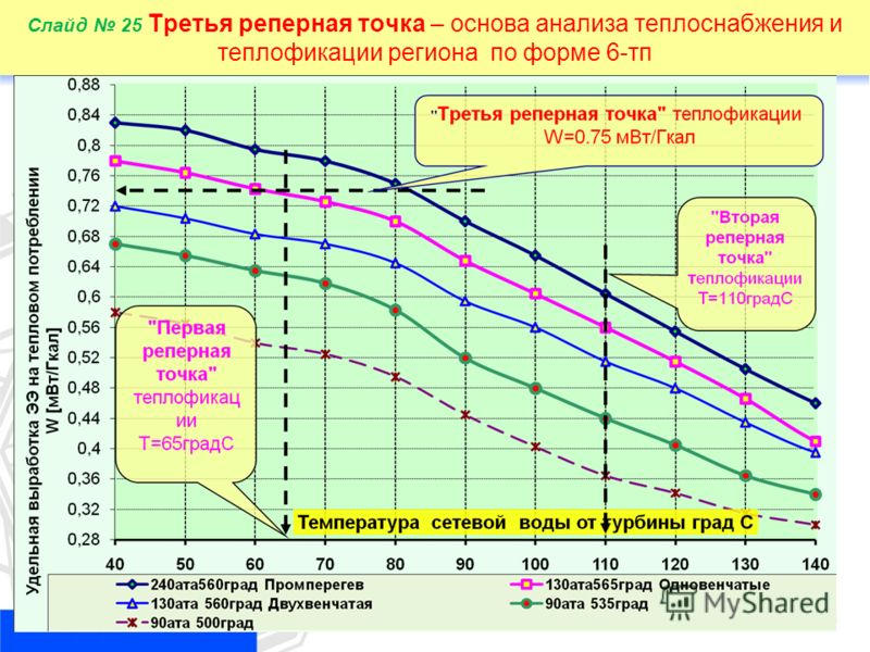 25 Слайд 25 Третья реперная точка – основа анализа теплоснабжения и теплофикации региона по форме 6-тп