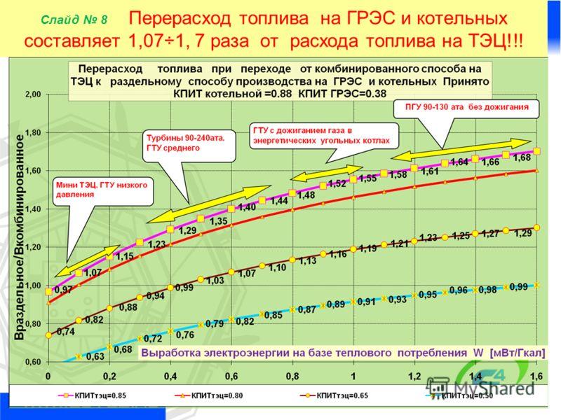 8 Слайд 8 Перерасход топлива на ГРЭС и котельных составляет 1,07÷1, 7 раза от расхода топлива на ТЭЦ!!!