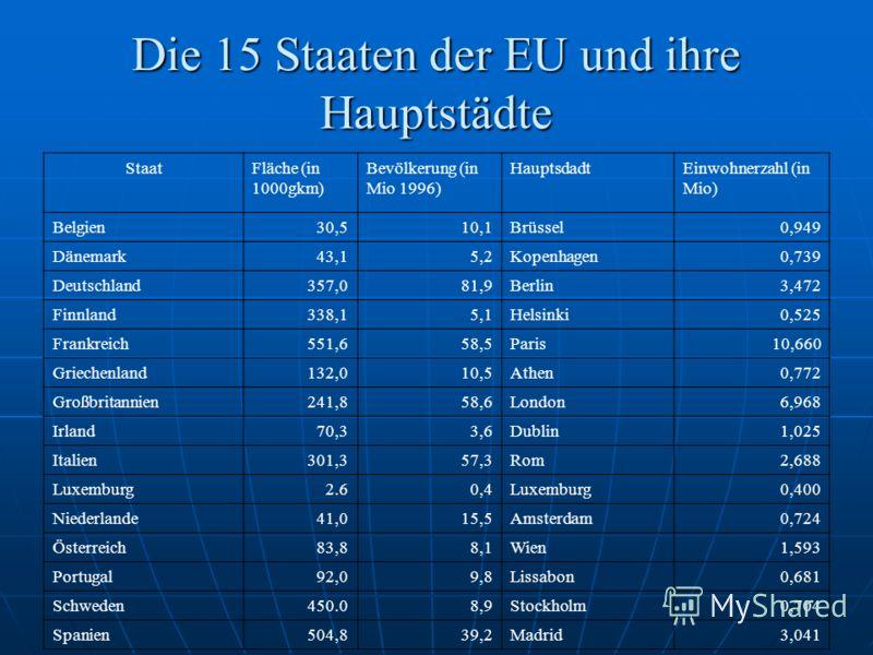 Die 15 Staaten der EU und ihre Hauptstädte StaatFläche (in 1000gkm) Bevölkerung (in Mio 1996) HauptsdadtEinwohnerzahl (in Mio) Belgien30,510,1Brüssel0,949 Dänemark43,15,2Kopenhagen0,739 Deutschland357,081,9Berlin3,472 Finnland338,15,1Helsinki0,525 Fr