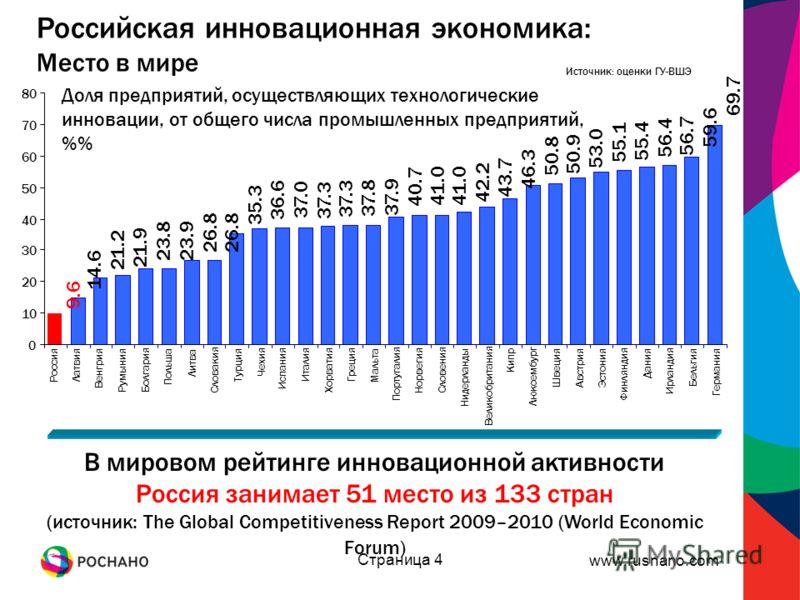 www.rusnano.com Страница 4 Российская инновационная экономика: Место в мире Источник: оценки ГУ-ВШЭ В мировом рейтинге инновационной активности Россия занимает 51 место из 133 стран (источник: The Global Competitiveness Report 2009–2010 (World Econom