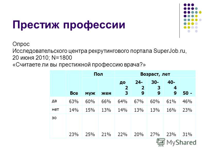 Престиж профессии Все ПолВозраст, лет мужжен до 2 3 24- 2 9 30- 3 9 40- 4 950 - да 63%60%66%64%67%60%61%46% нет 14%15%13%14%13% 16%23% зо 23%25%21%22%20%27%23%31% Опрос Исследовательского центра рекрутингового портала SuperJob.ru, 20 июня 2010; N=180