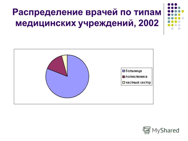 Распределение врачей по типам медицинских учреждений, 2002