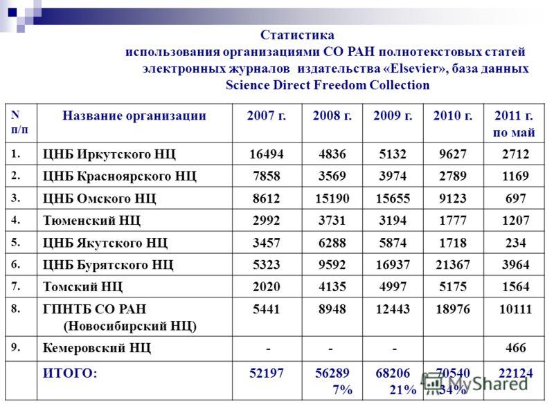 Статистика использования организациями СО РАН полнотекстовых статей электронных журналов издательства «Elsevier», база данных Science Direct Freedom Collection N п/п Название организации2007 г.2008 г.2009 г.2010 г.2011 г. по май 1. ЦНБ Иркутского НЦ1