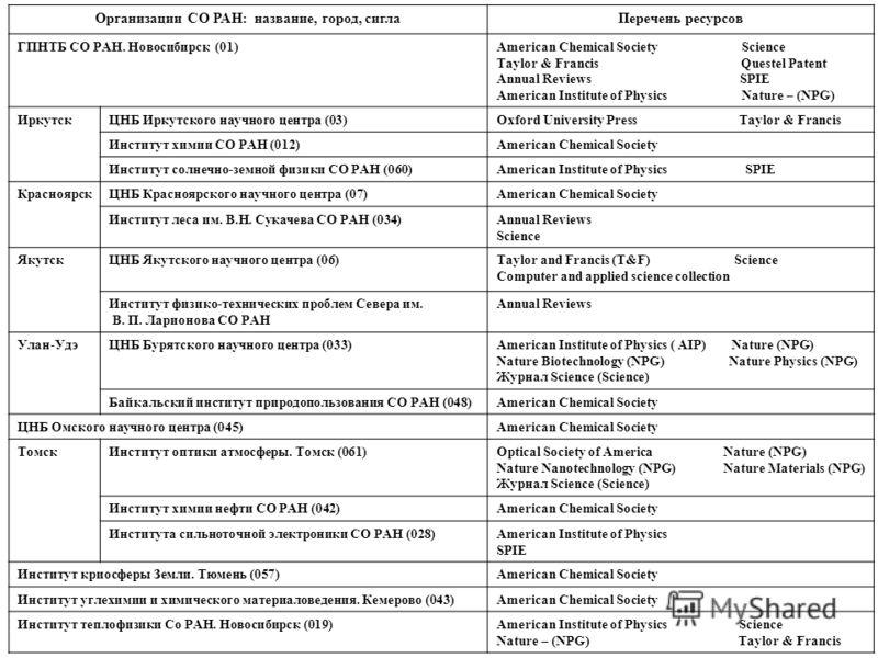 Организации СО РАН: название, город, сиглаПеречень ресурсов ГПНТБ СО РАН. Новосибирск (01)American Chemical Society Science Taylor & Francis Questel Patent Annual Reviews SPIE American Institute of Physics Nature – (NPG) ИркутскЦНБ Иркутского научног