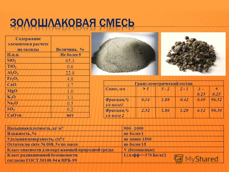 Содержание элементов в расчете на оксиды Величина, % П.п.п.П.п.п. Не более 5 SiO 2 65.3 TiO 2 0.6 Al 2 O 3 22.8 Fe 2 O 3 4.8 СаО 3.7 MgO 1.0 K2OK2O 1.1 Na 2 O 0.5 SO 3 0.2 СаО свнет Гранулометрический состав Сито, мм > 5 5 - 22 - 11 – 0.25 < 0.25 Фра