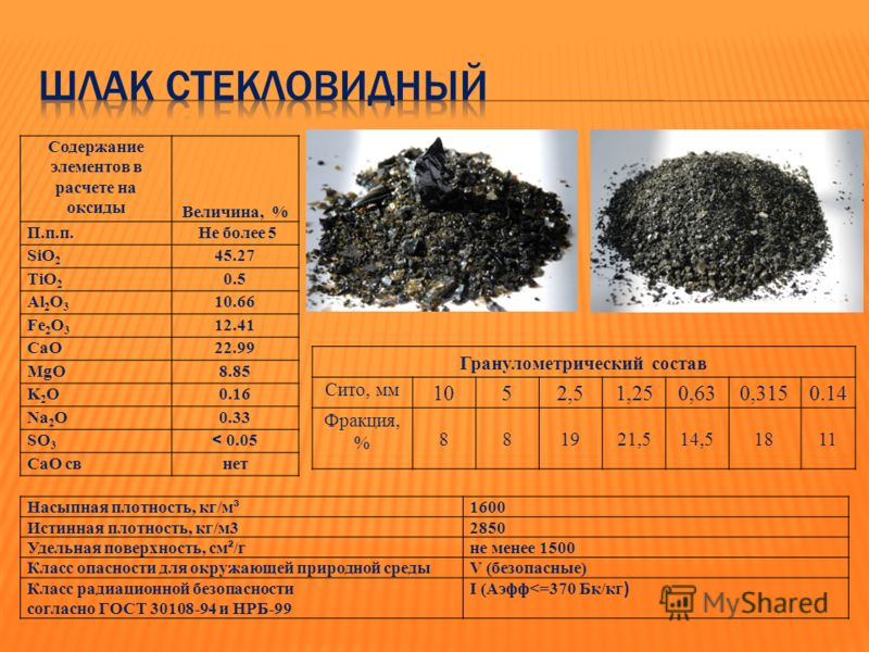 Содержание элементов в расчете на оксиды Величина, % П.п.п.П.п.п. Не более 5 SiO 2 45.27 TiO 2 0.50.5 Al 2 O 3 10.66 Fe 2 O 3 12.41 СаО22.99 MgO8.85 K2OK2O0.16 Na 2 O0.33 SO 3 < 0.05 СаО свнет Насыпная плотность, кг/м ³ 1600 Истинная плотность, кг/м3