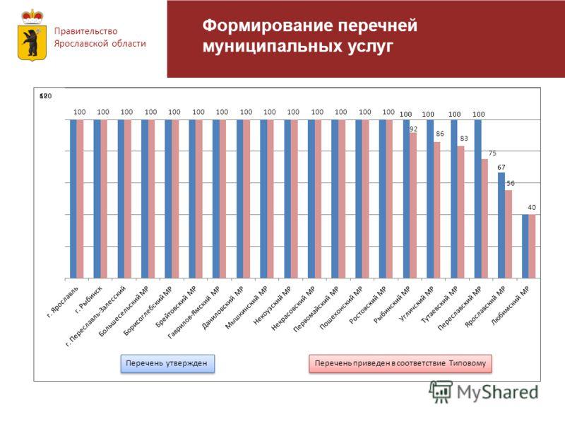 Правительство Ярославской области Формирование перечней муниципальных услуг Перечень приведен в соответствие Типовому