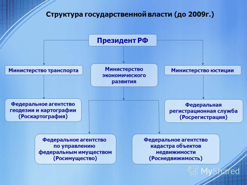Министерство картографии и кадарстра