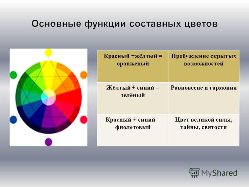Красный + жёлтый = оранжевый Пробуждение скрытых возможностей Жёлтый + синий = зелёный Равновесие и гармония Красный + синий = фиолетовый Цвет великой силы, тайны, святости