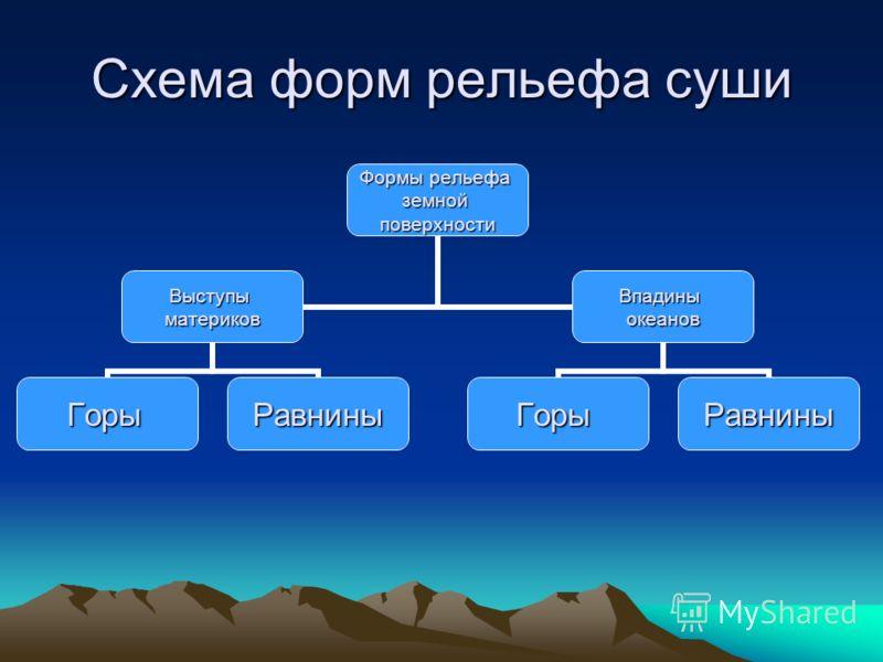 Схема форм рельефа суши Формы рельефа земной поверхности Выступы материков ГорыРавнины Впадины океанов ГорыРавнины