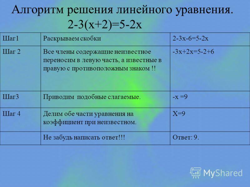 Алгоритм решения линейного уравнения. 2-3(x+2)=5-2x Шаг1Раскрываем скобки2-3x-6=5-2x Шаг 2Все члены содержащие неизвестное переносим в левую часть, а известные в правую с противоположным знаком !! -3x+2x=5-2+6 Шаг3Приводим подобные слагаемые.-x =9 Ша