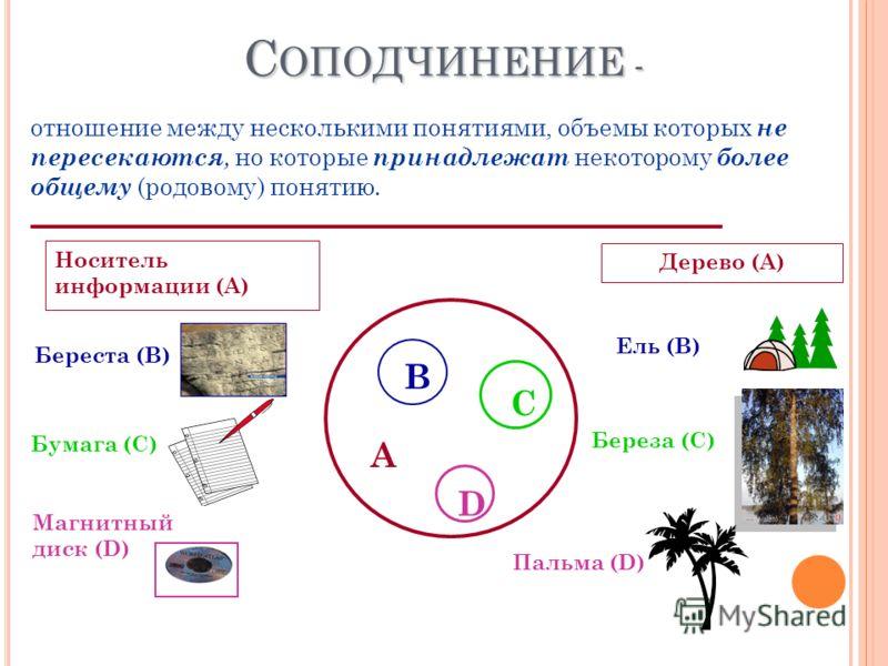 С ОПОДЧИНЕНИЕ - отношение между несколькими понятиями, объемы которых не пересекаются, но которые принадлежат некоторому более общему (родовому) понятию. А В С D Носитель информации (А) Береста (В) Бумага (С) Магнитный диск (D) Дерево (А) Ель (В) Бер