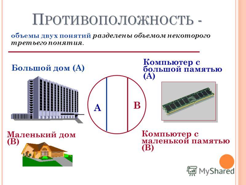 П РОТИВОПОЛОЖНОСТЬ - объемы двух понятий разделены объемом некоторого третьего понятия. Большой дом (А) Маленький дом (В) А В Компьютер с большой памятью (А) Компьютер с маленькой памятью (В)