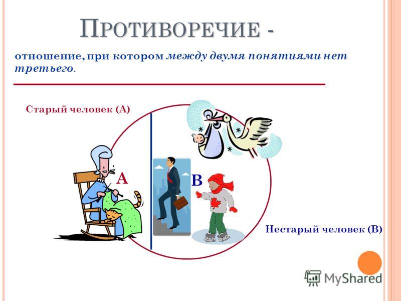 П РОТИВОРЕЧИЕ - отношение, при котором между двумя понятиями нет третьего. Старый человек (А) А В Нестарый человек (В)