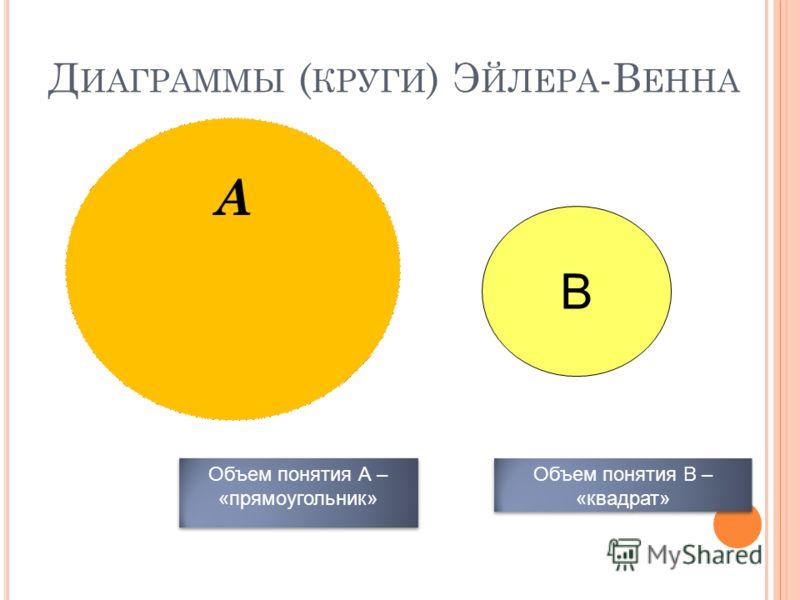 А Д ИАГРАММЫ ( КРУГИ ) Э ЙЛЕРА -В ЕННА В Объем понятия А – «прямоугольник» Объем понятия В – «квадрат»