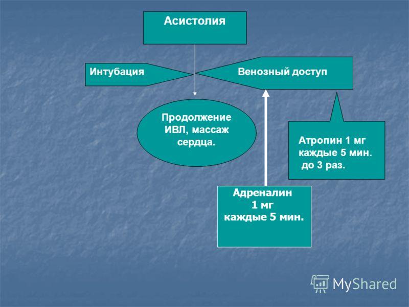 Асистолия Продолжение ИВЛ, массаж сердца. Интубация Атропин 1 мг каждые 5 мин. до 3 раз. Венозный доступ Адреналин 1 мг каждые 5 мин.