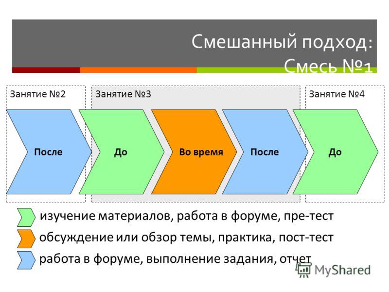 Смешанный подход: Смесь 1 Занятие 3Занятие 2Занятие 4 До Во времяПосле изучение материалов, работа в форуме, пре-тест обсуждение или обзор темы, практика, пост-тест работа в форуме, выполнение задания, отчет ДоПосле