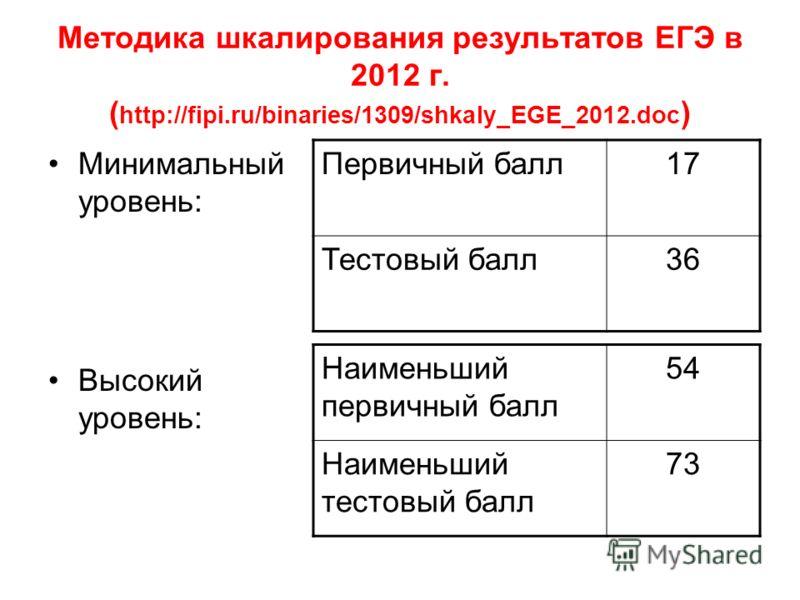 Методика шкалирования результатов ЕГЭ в 2012 г. ( http://fipi.ru/binaries/1309/shkaly_EGE_2012.doc ) Минимальный уровень: Высокий уровень: Первичный балл17 Тестовый балл36 Наименьший первичный балл 54 Наименьший тестовый балл 73
