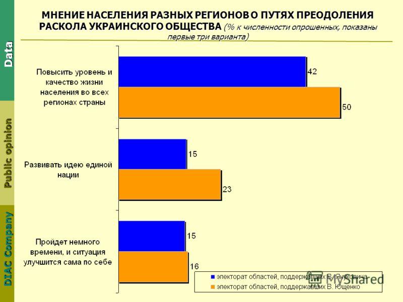 DIAC Company Public opinion Data МНЕНИЕ НАСЕЛЕНИЯ РАЗНЫХ РЕГИОНОВ О ПУТЯХ ПРЕОДОЛЕНИЯ РАСКОЛА УКРАИНСКОГО ОБЩЕСТВА (% к численности опрошенных, показаны первые три варианта)