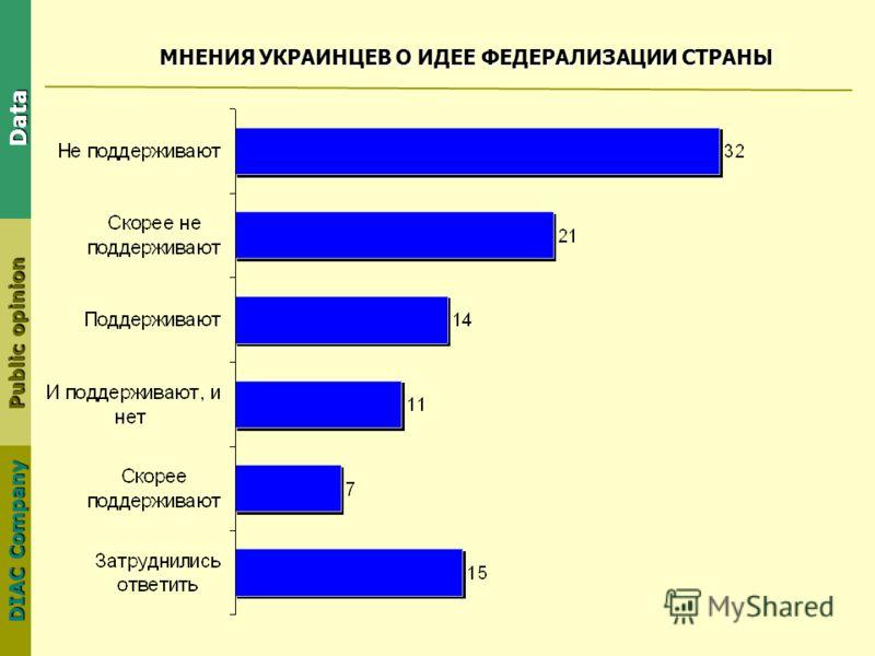 DIAC Company Public opinion Data МНЕНИЯ УКРАИНЦЕВ О ИДЕЕ ФЕДЕРАЛИЗАЦИИ СТРАНЫ