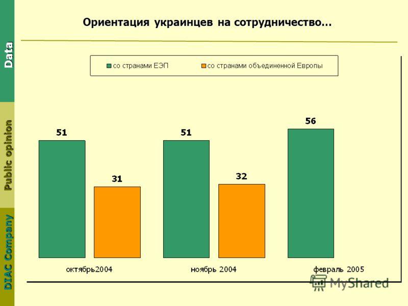 DIAC Company Public opinion Data Ориентация украинцев на сотрудничество…