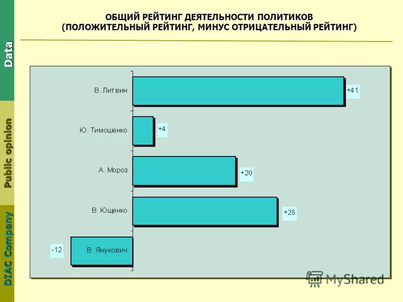 DIAC Company Public opinion Data ОБЩИЙ РЕЙТИНГ ДЕЯТЕЛЬНОСТИ ПОЛИТИКОВ (ПОЛОЖИТЕЛЬНЫЙ РЕЙТИНГ, МИНУС ОТРИЦАТЕЛЬНЫЙ РЕЙТИНГ)