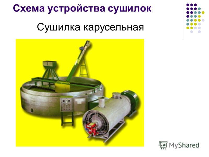 Схема устройства сушилок Сушилка карусельная