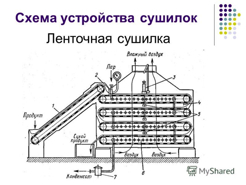 Схема устройства сушилок