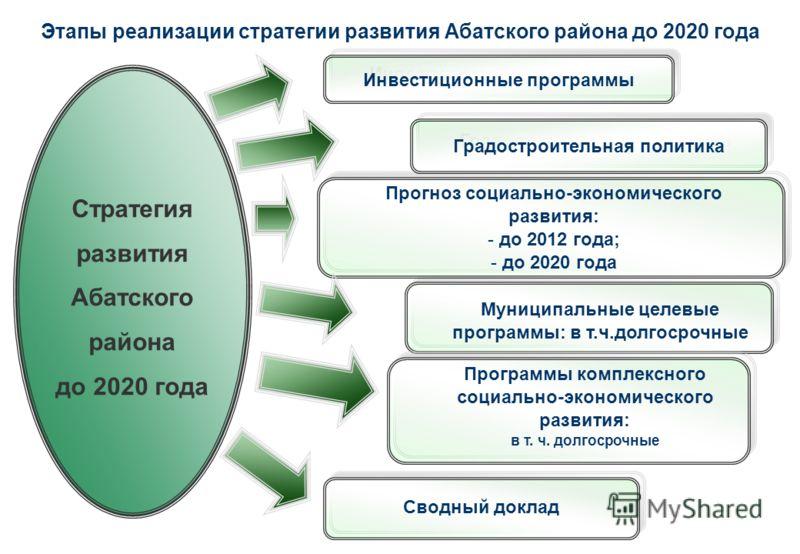 Этапы реализации стратегии развития Абатского района до 2020 года Муниципальные целевые программы: в т.ч.долгосрочные Прогноз социально-экономического развития: - до 2012 года; - до 2020 года Сводный доклад Стратегия развития Абатского района до 2020