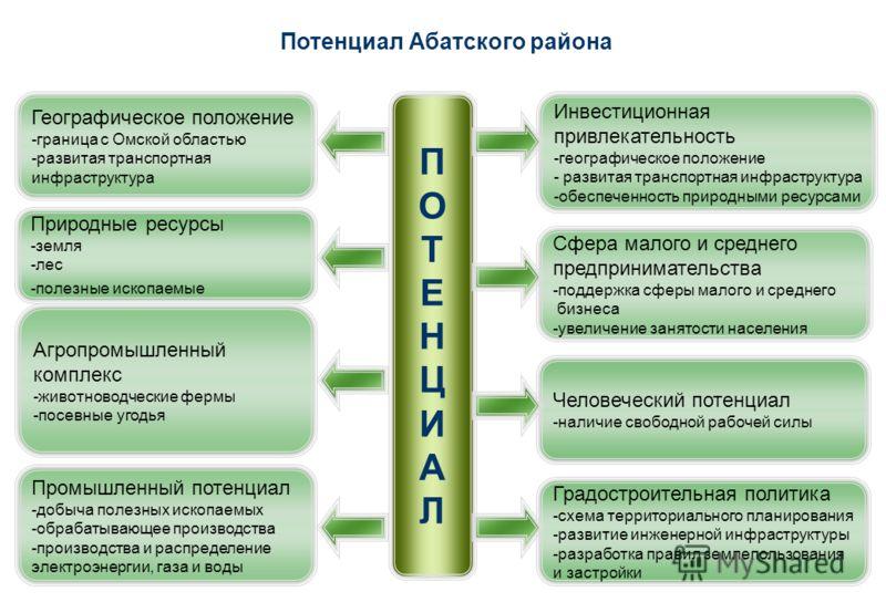 Потенциал Абатского района Географическое положение -граница с Омской областью -развитая транспортная инфраструктура Природные ресурсы -земля -лес -полезные ископаемые Агропромышленный комплекс -животноводческие фермы -посевные угодья Промышленный по