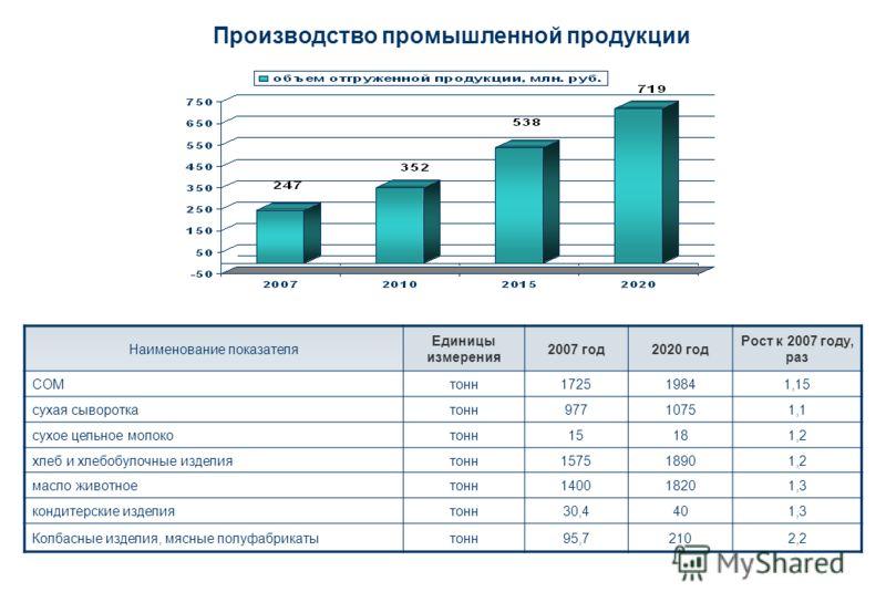 Производство промышленной продукции Наименование показателя Единицы измерения 2007 год2020 год Рост к 2007 году, раз СОМтонн172519841,15 сухая сывороткатонн97710751,1 сухое цельное молокотонн15181,2 хлеб и хлебобулочные изделиятонн157518901,2 масло ж