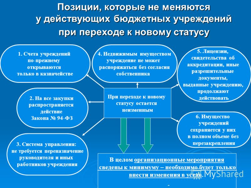 Позиции, которые не меняются у действующих бюджетных учреждений при переходе к новому статусу При переходе к новому статусу остается неизменным 4. Недвижимым имуществом учреждение не может распоряжаться без согласия собственника 5. Лицензии, свидетел