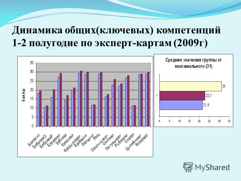 Динамика общих(ключевых) компетенций 1-2 полугодие по эксперт-картам (2009г)