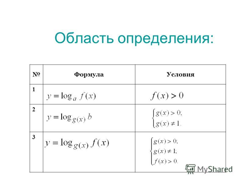 Область определения: ФормулаУсловия 1 2 3